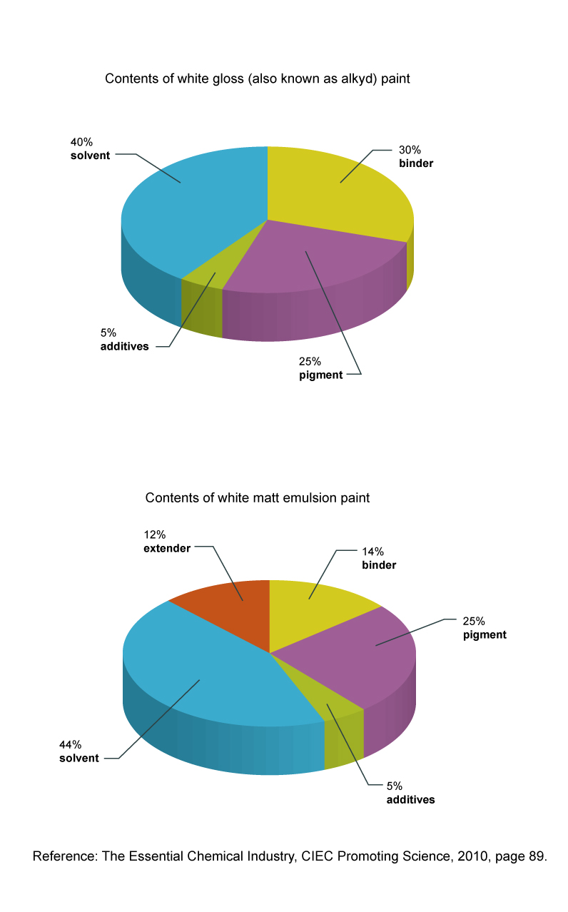 Maths skills percentages core idea using percentages in so presenting the required ingredients as percentages can help chemists to both identify the differences between different types of paint at a glance and nvjuhfo Gallery