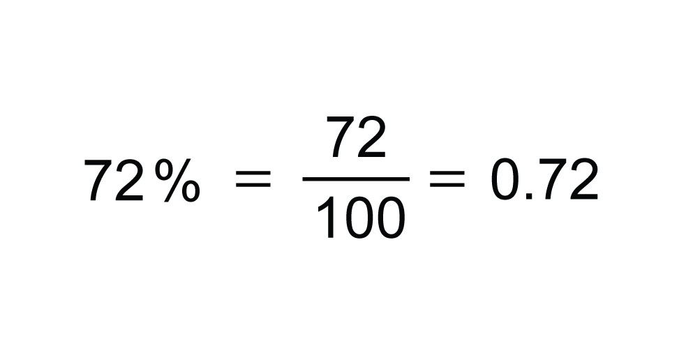 Convert 0 65 To A Percentage