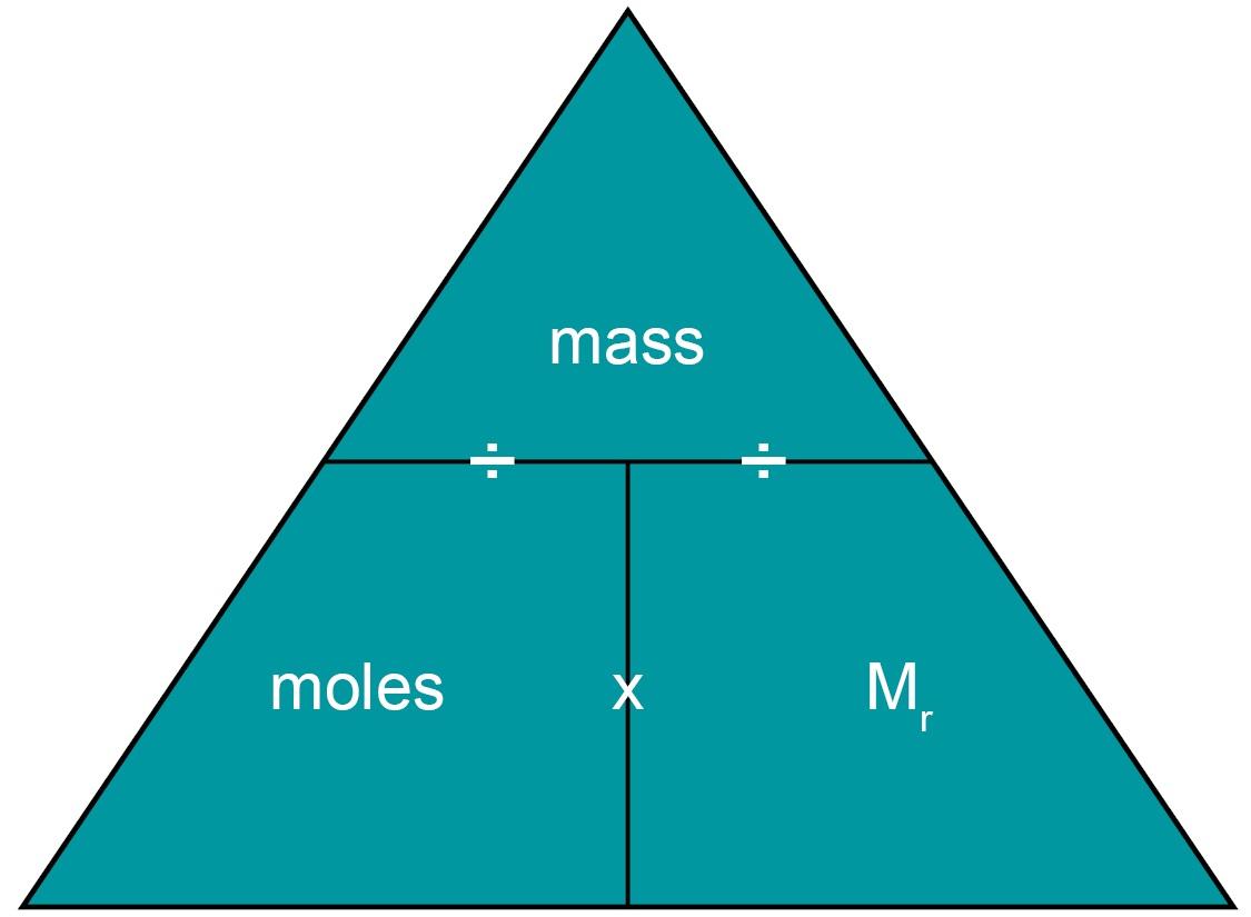 Maths skills - Using algebra - Exploring Understanding - The maths ...