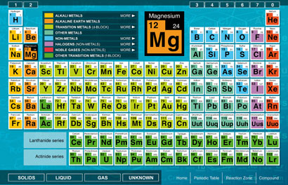 Periodic table of elements virtual lab modern coffee tables and periodic table of elements virtual lab modern coffee tables and urtaz Image collections