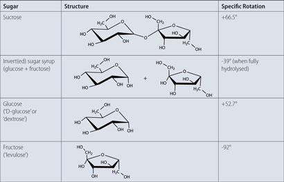The structure and optical properties of some sugars
