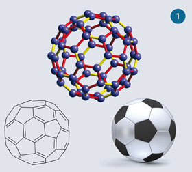 Summary of buckminsterfullerene
