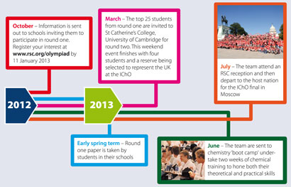 The International Chemistry Olympiad selection process timeline for 2013