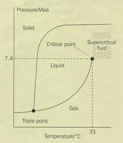 Fig 1 Phase diagram of carbon dioxide