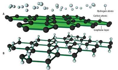 graphene and graphane
