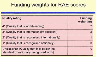Quality weighting of research funding allocation