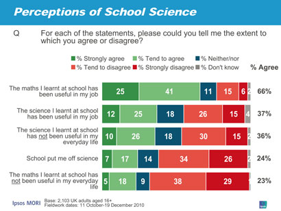 Perceptions of school science