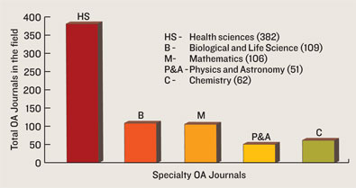 Chemisty's open access dilemma