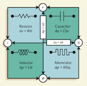 The memristor is the fourth basic circuit element