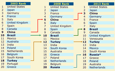 Change in rankings of top 20 global pharmaceutical markets