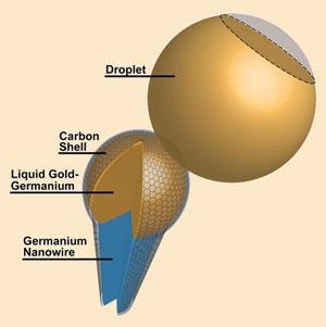 Smallest pipette diagram