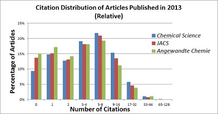 SC Citations 2012 graph