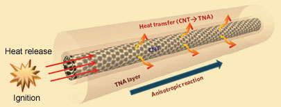 Thermopower wave