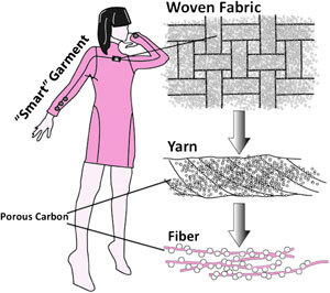 Smart battery woven into smart garments
