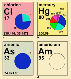 The proposed isotopic periodic table will show the atomic weights as intervals