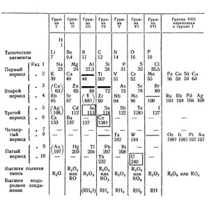 Fig 2 The 1871 Table