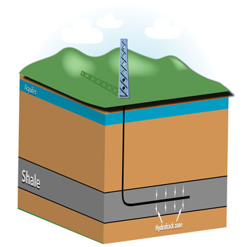 Fracking schematic