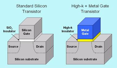 Intel transistor