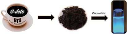Photoluminescent carbon nanodots were made from used coffee grounds