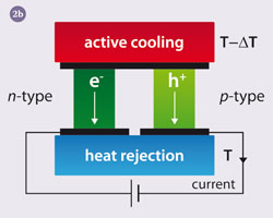 Diagrams of thermoelectric couples in operation