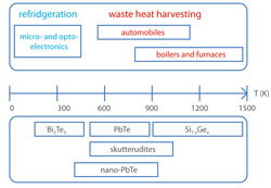A schematic overview of well studied thermoelectric materials