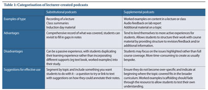 Table 1: Categorisation of lecturer-created podcasts