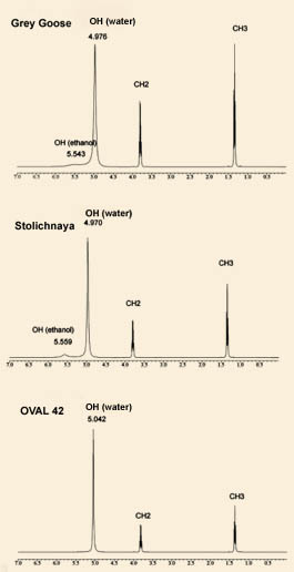 1H NMR spectra of some of vodka brands tested