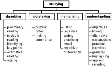 Learning - Wikipedia