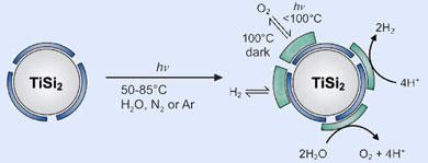 Titanium disilicide splits water